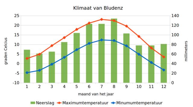 Klimaatgrafiek van Bludenz