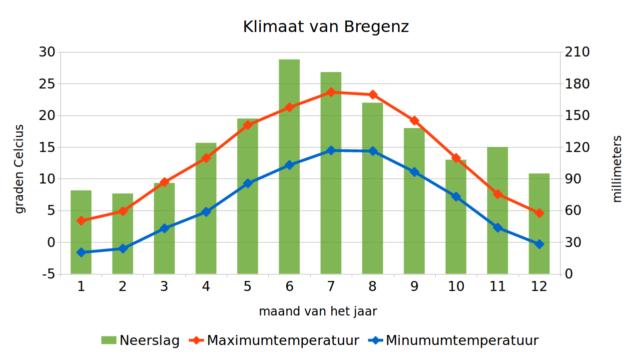 Klimaatgrafiek van Bregenz