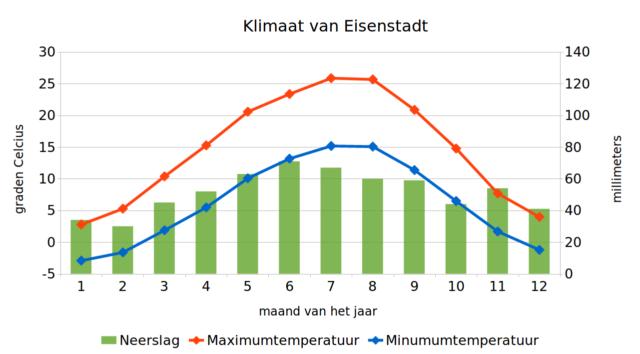 Klimaatgrafiek van Eisenstadt