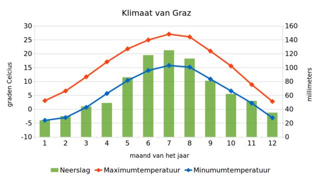Klimaatgrafiek van Graz