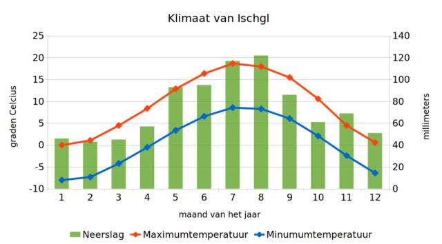 Klimaatgrafiek van Ischgl