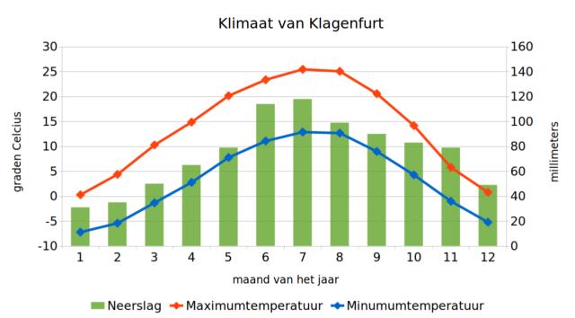 klimaatgrafiek van Klagenfurt