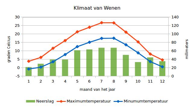 Klimaatgrafiek van Wenen